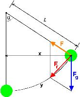 Das fadenpendel for Resultierende kraft berechnen